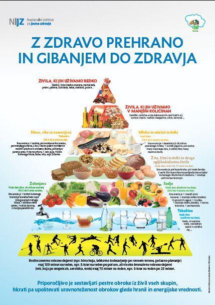 nova prehranska piramida