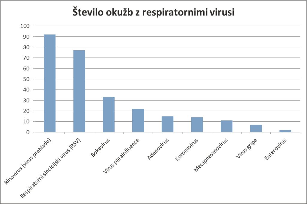 stevilo okuzb z respiratornimi virusi
