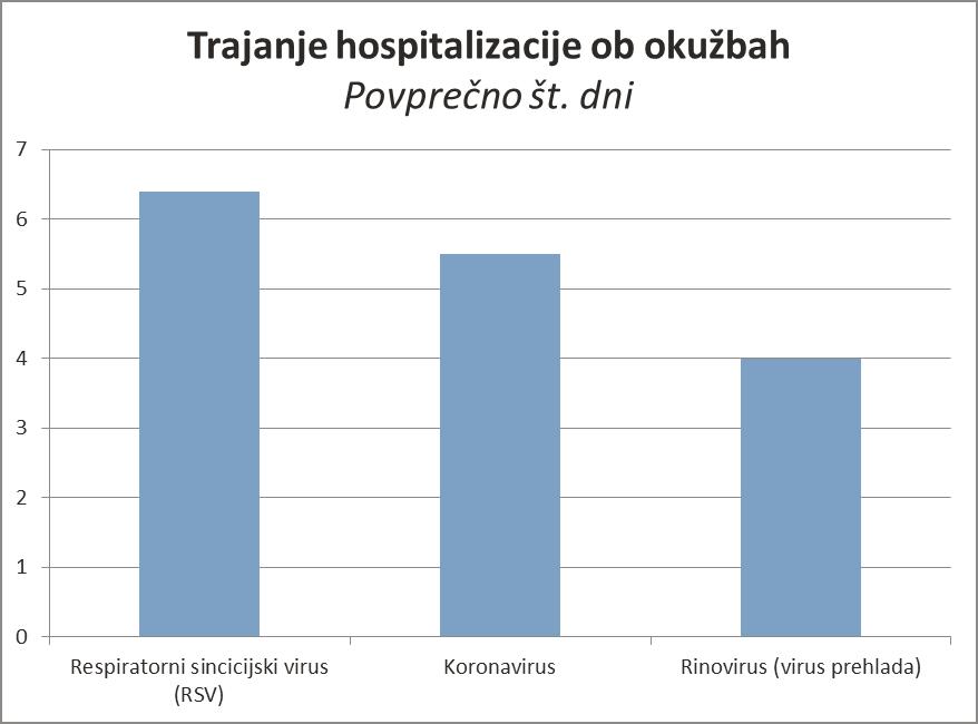 trajanje hospitalizacij po okuzbah